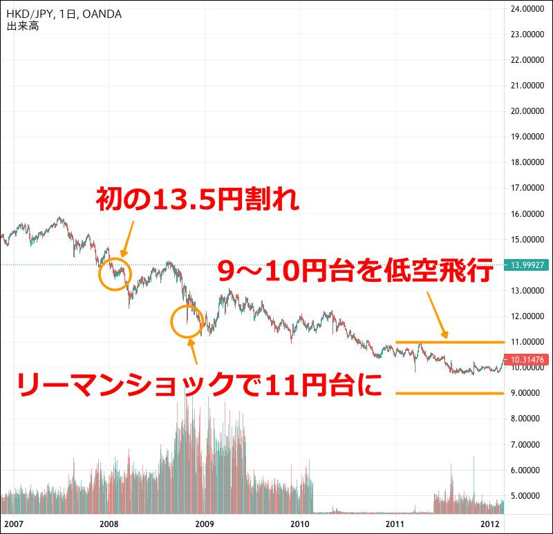 香港ドル円のチャート(2008〜2011年)