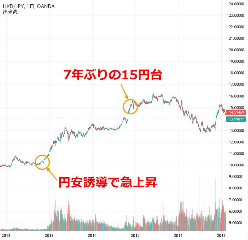 香港ドル円のチャート(2012〜2016年)