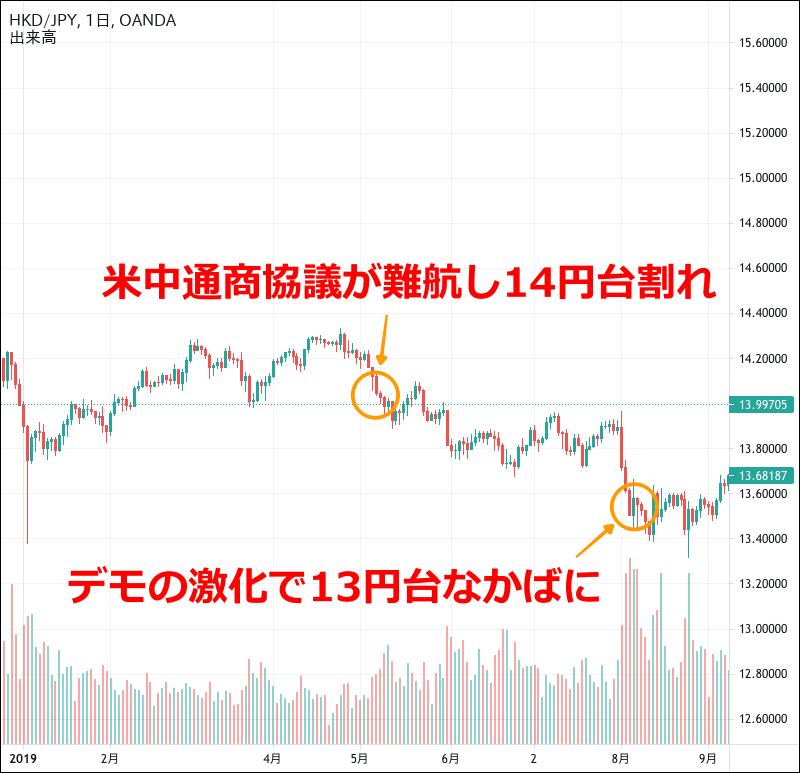 香港ドル円のチャート(2019年1〜8月)