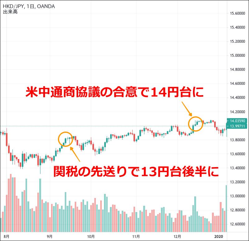 香港ドル円のチャート(2019年9〜12月)
