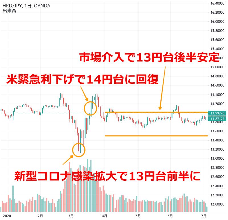 香港ドル円のチャート(2020年1〜6月)