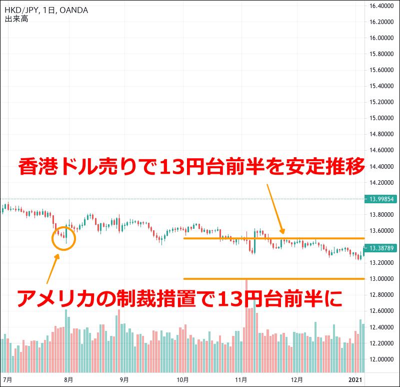 香港ドル円のチャート(2020年7〜12月)