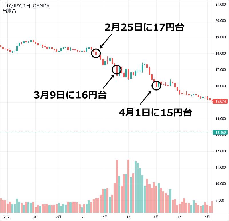 2020年のトルコリラ円のチャート(1〜4月)