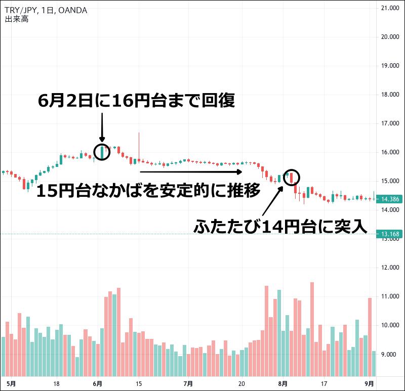 2020年のトルコリラ円のチャート(5〜8月)