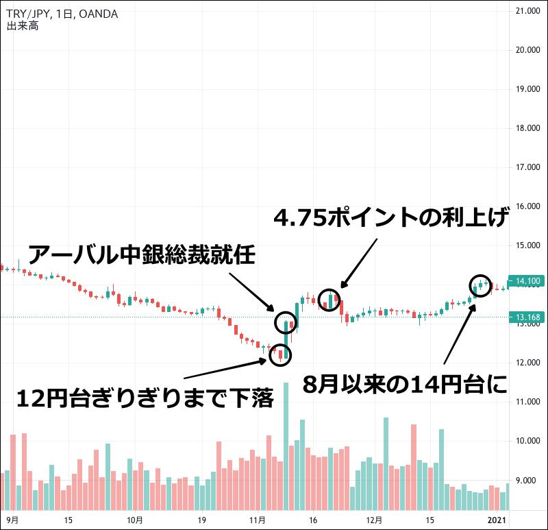 2020年のトルコリラ円のチャート(9〜12月)