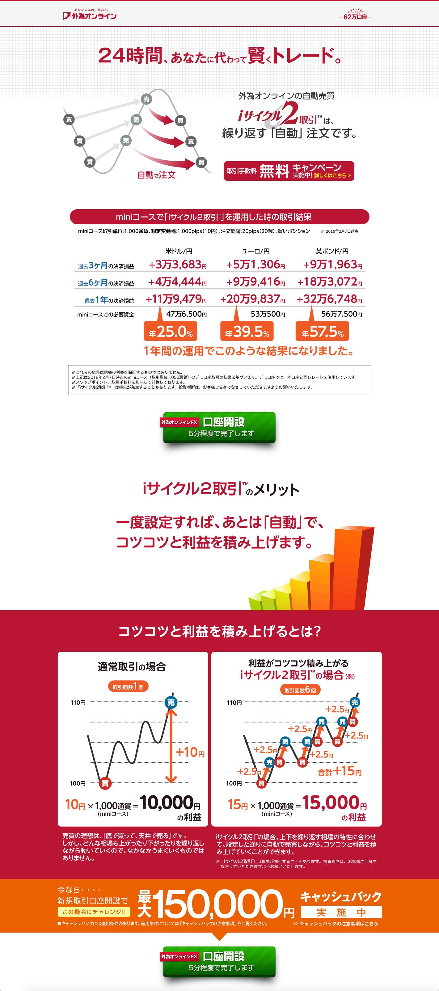 iサイクル2取引の広告ページ