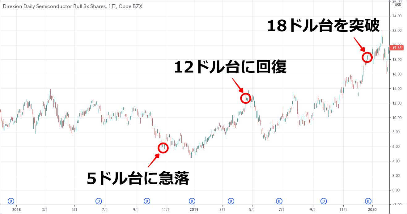 SOXLのチャート(2018-2019)