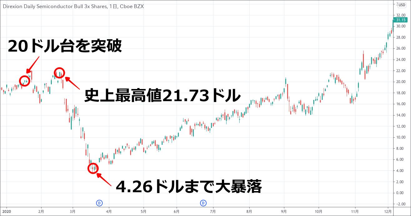 SOXLのチャート(2020.1-3)