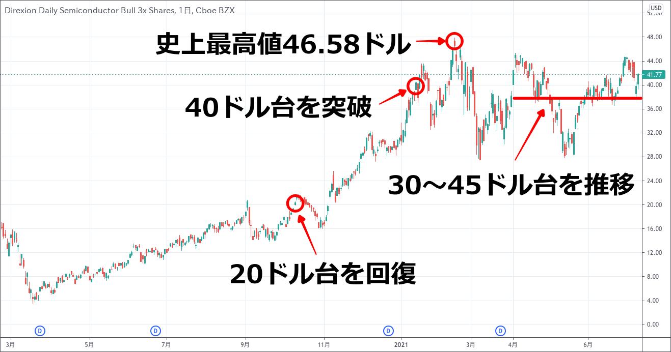 SOXLのチャート(2020.4−2021.7)