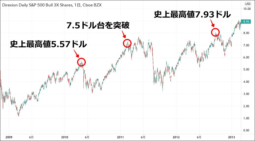 SPXL チャート(2008-2012)