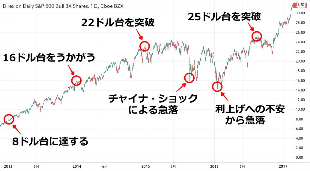 SPXL チャート(2013-2016)
