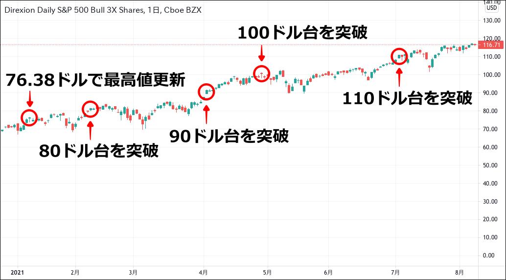 SPXL チャート(2021.01-08)