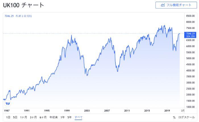FTSE100のこれまでの価格推移