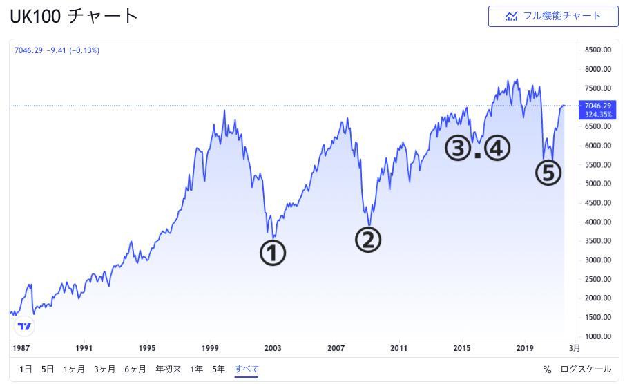 FTSE100のこれまでの価格推移2