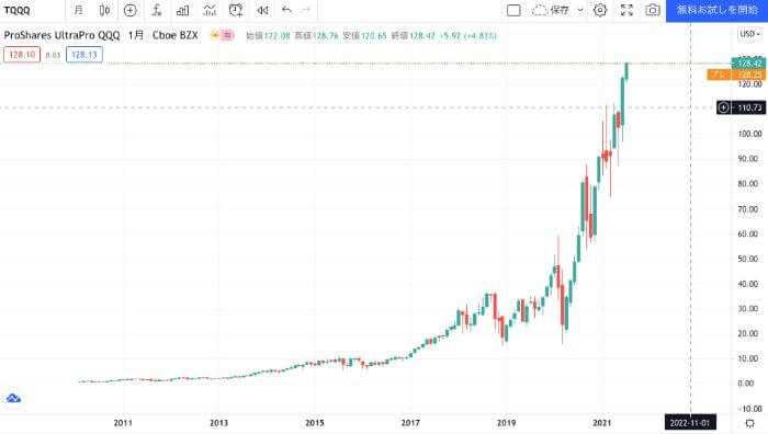 TQQQの過去の株価の推移
