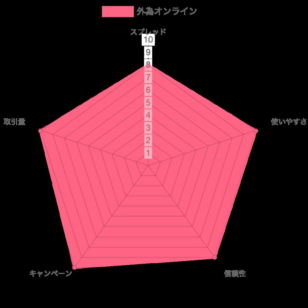 外為オンライン レーダーチャート