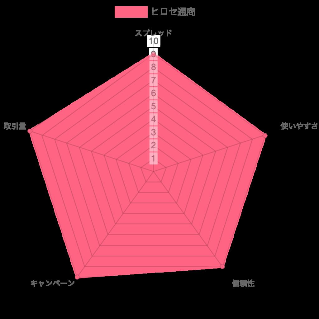 ヒロセ通商 レーダーチャート