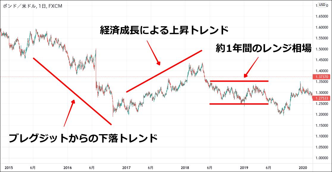 ポンドドルのチャート(2015-2019)