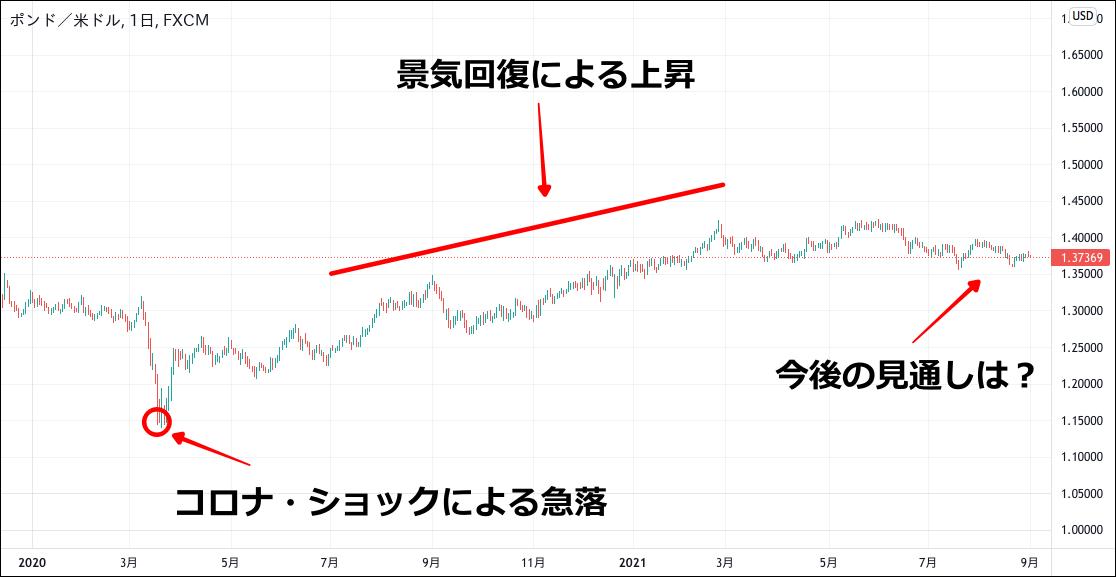 ポンドドルのチャート(2020-2021)
