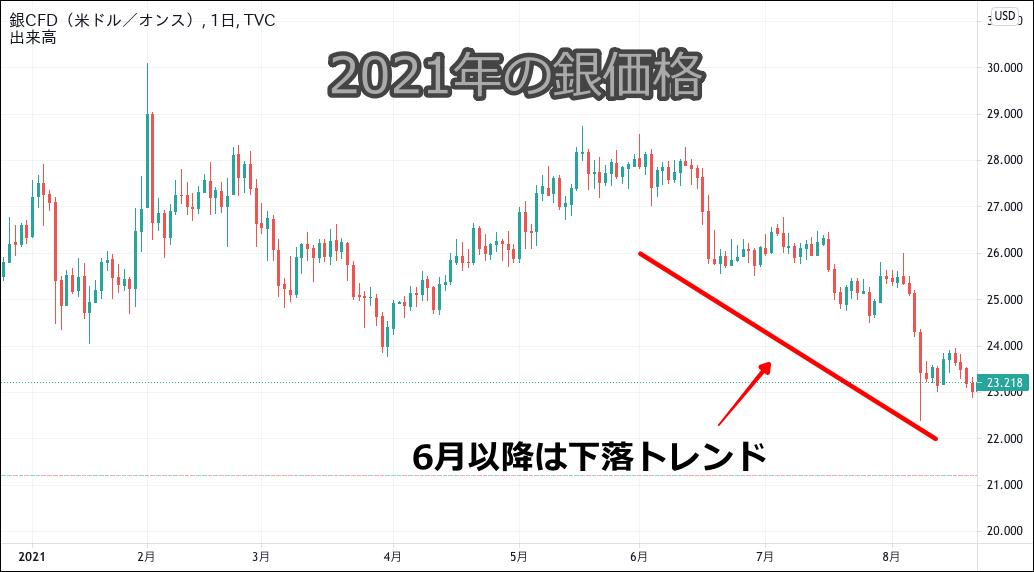 銀価格のチャート(2021.1-2021.8)