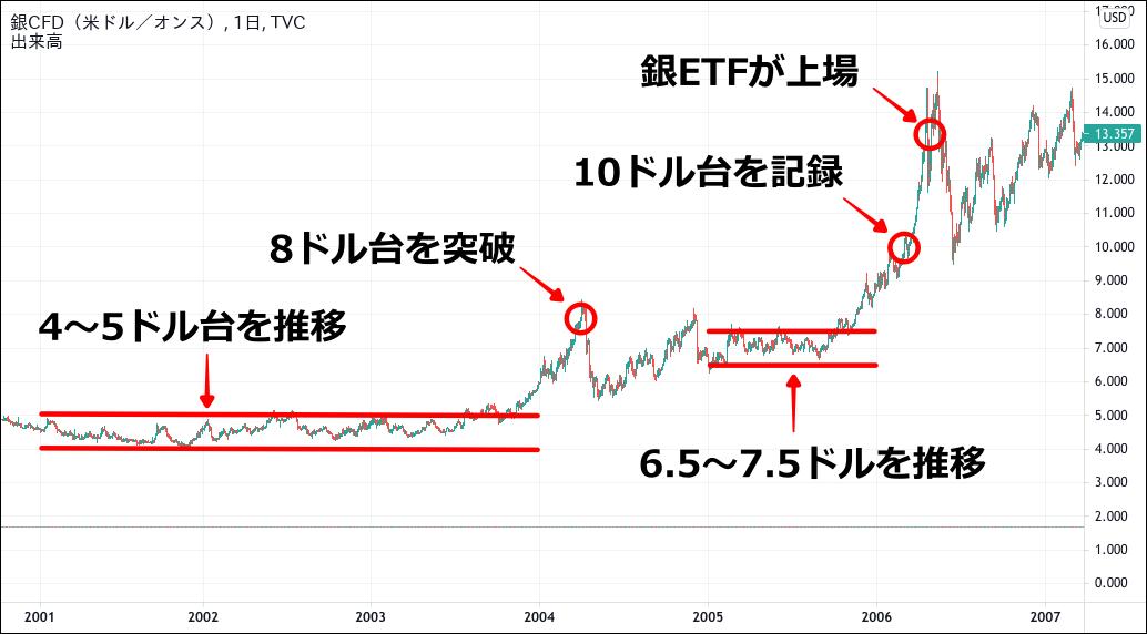 銀価格のチャート(2001-2006)