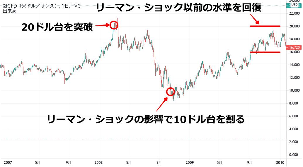 銀価格のチャート(2007-2009)
