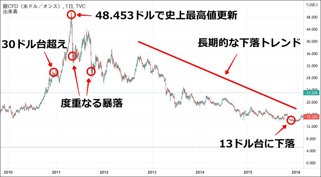 銀価格のチャート(2010-1015)