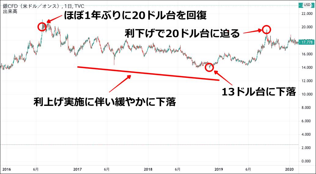 銀価格のチャート(2016-2019)