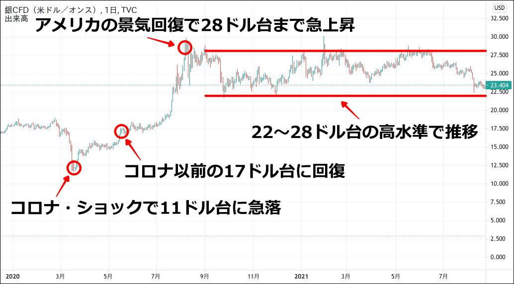 銀価格のチャート(2020-2021)