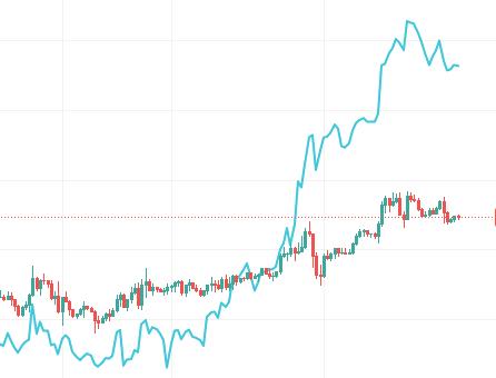 ユーロ円とポーランドズロチ円上昇