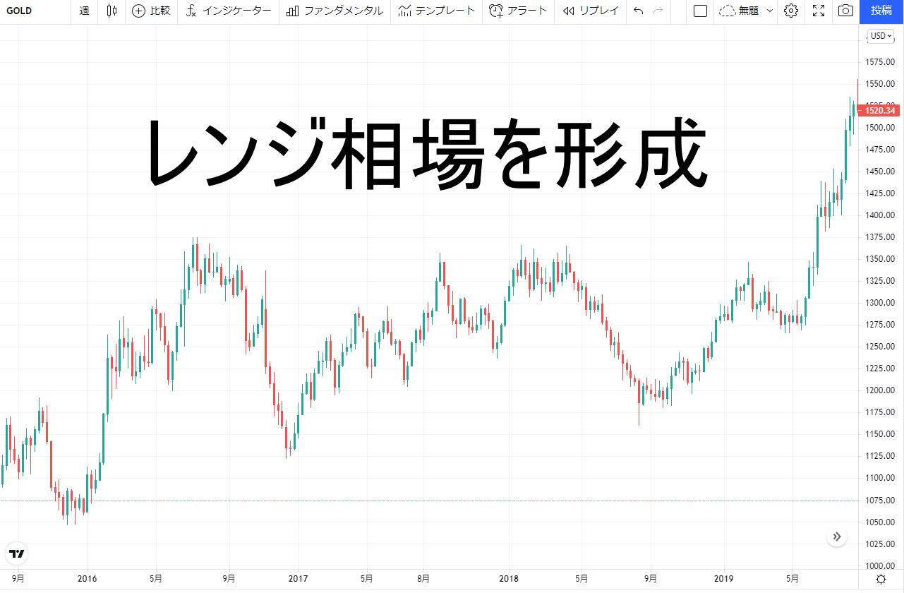 金2016~2019