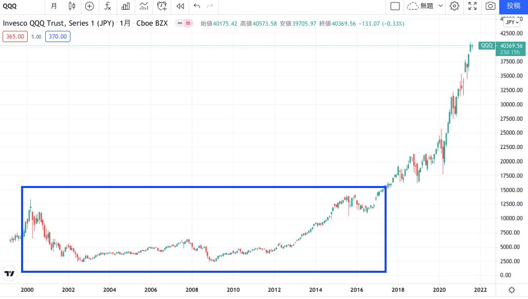 2000年のITバブル崩壊で株価が下がった