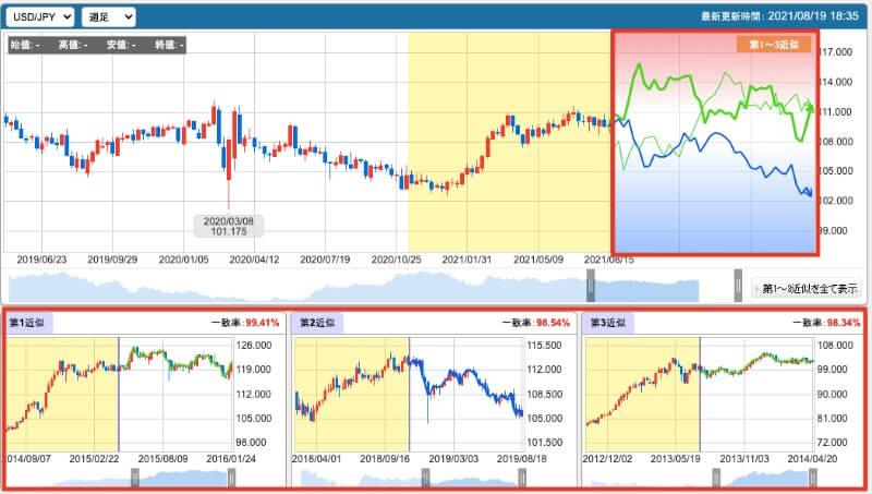 FX未来予測チャートとは?