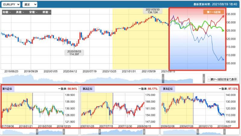 FX未来予測チャートとは?2