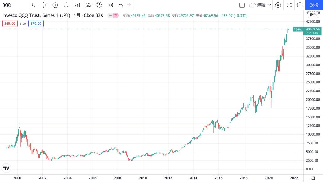 ITバブル崩壊の株価まで15年かかって回復