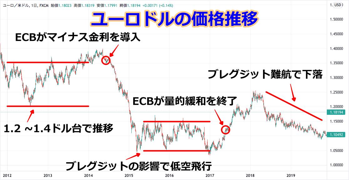ユーロドルのチャート(2012-2019)