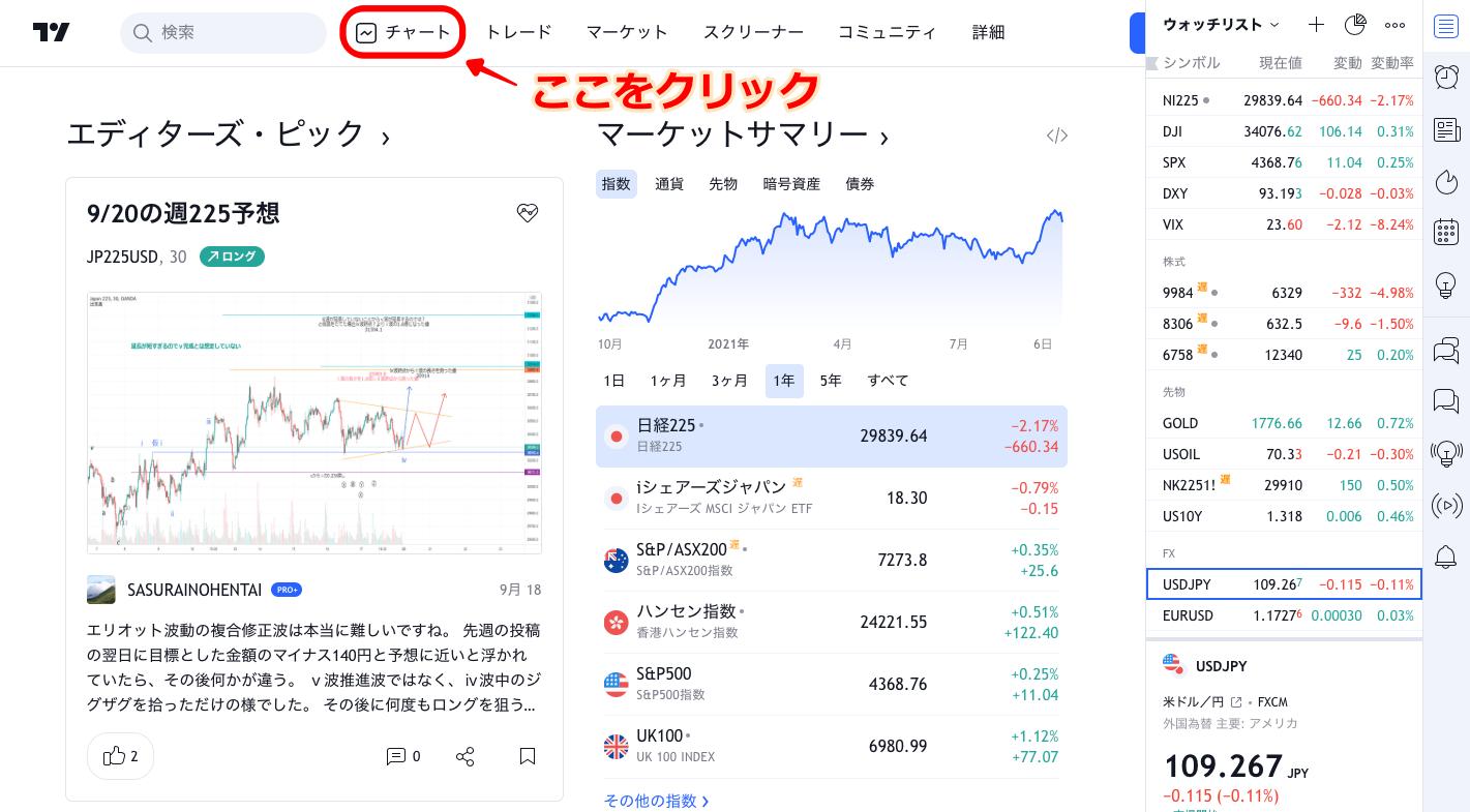 TradingView チャート